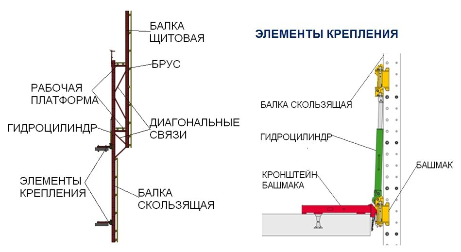 Системы ветрозащиты